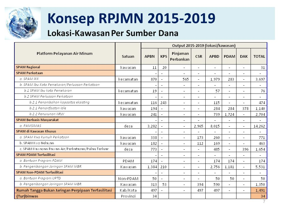 Konsep RPJMN 2015-2019 Lokasi-Kawasan Per Sumber Dana