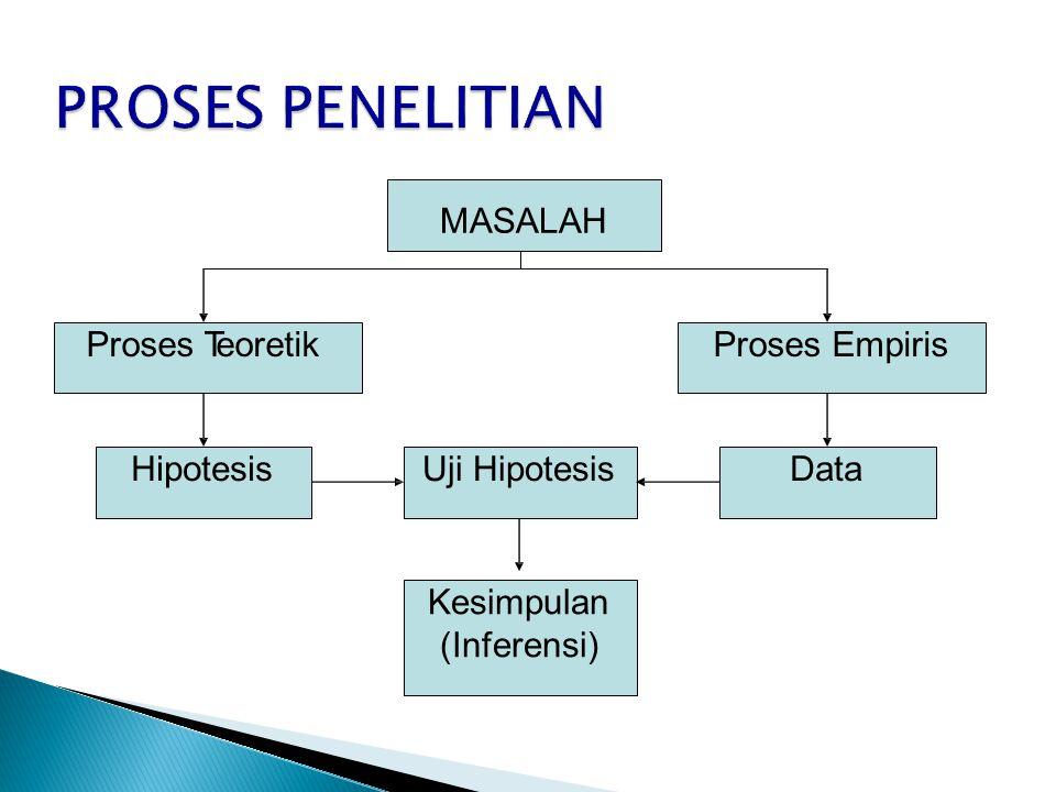 PROSES PENELITIAN MASALAH Proses Teoretik Proses Empiris Hipotesis
