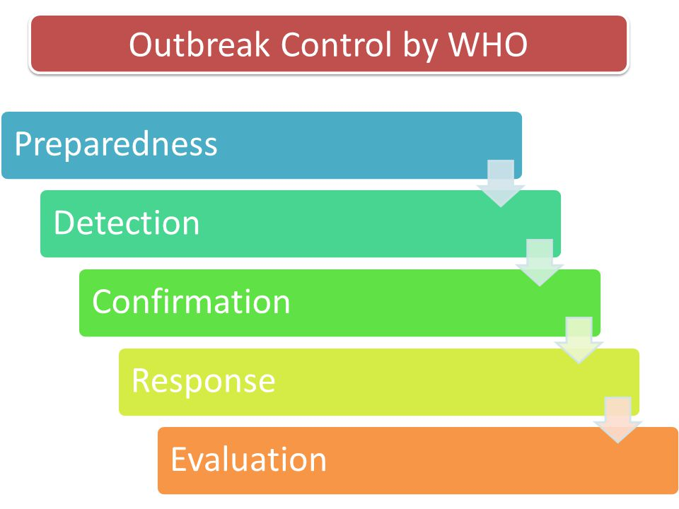 Outbreak Control by WHO