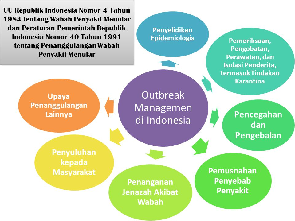 Outbreak Managemendi Indonesia