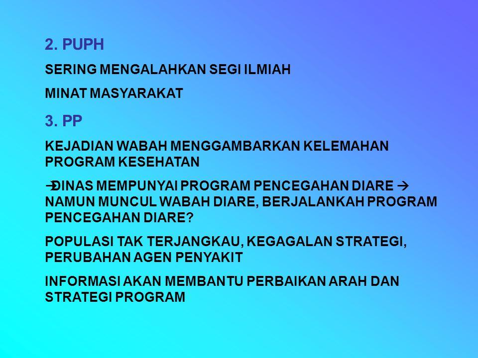 2. PUPH 3. PP SERING MENGALAHKAN SEGI ILMIAH MINAT MASYARAKAT