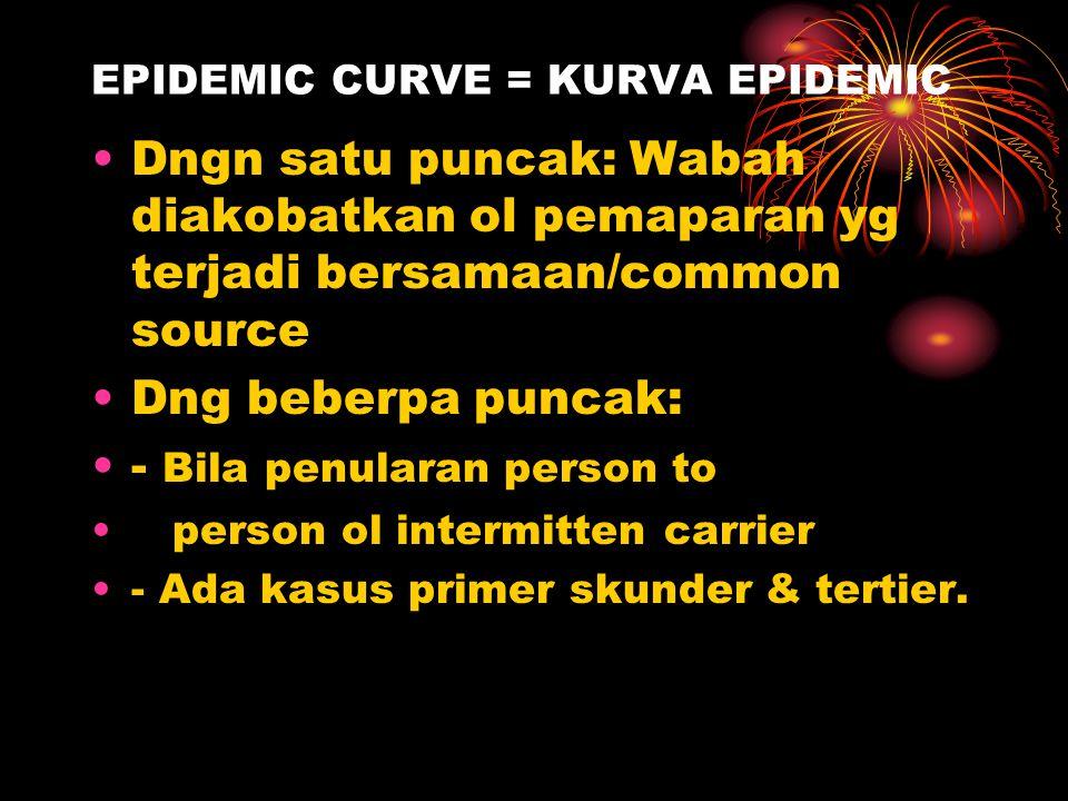 EPIDEMIC CURVE = KURVA EPIDEMIC