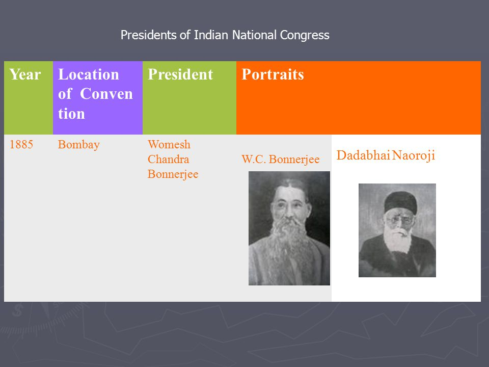 Presidents of Indian National Congress