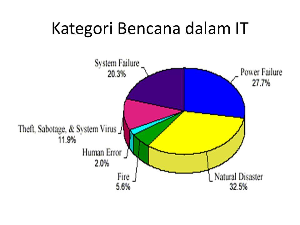 Kategori Bencana dalam IT
