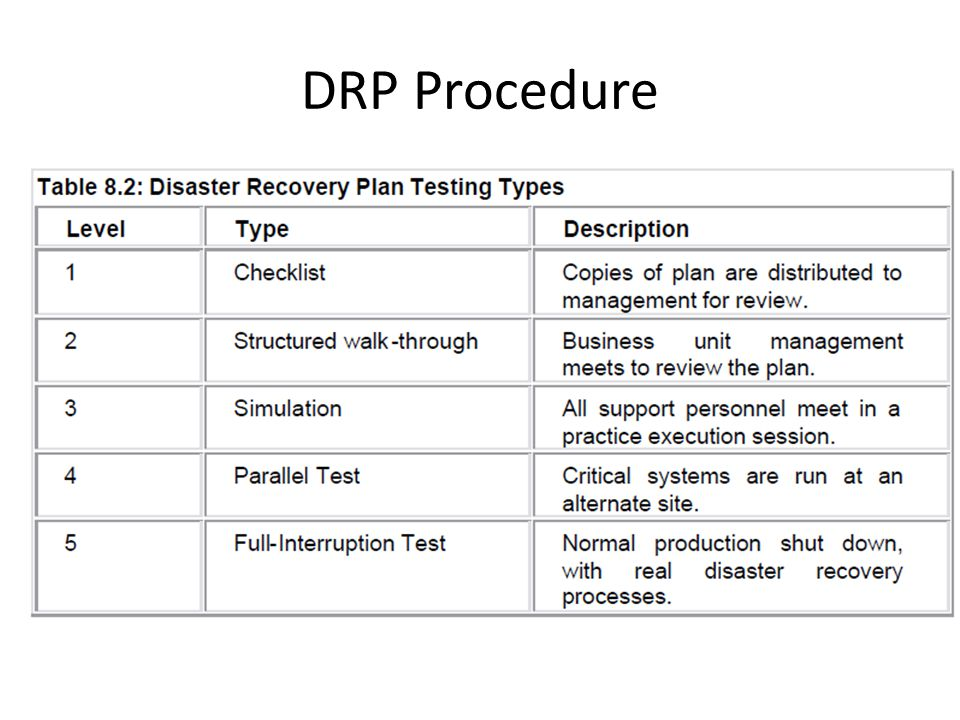 DRP Procedure