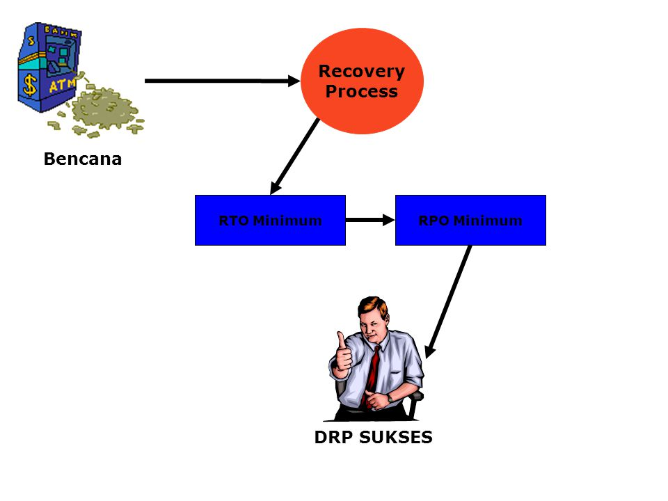 Bencana Recovery Process DRP SUKSES