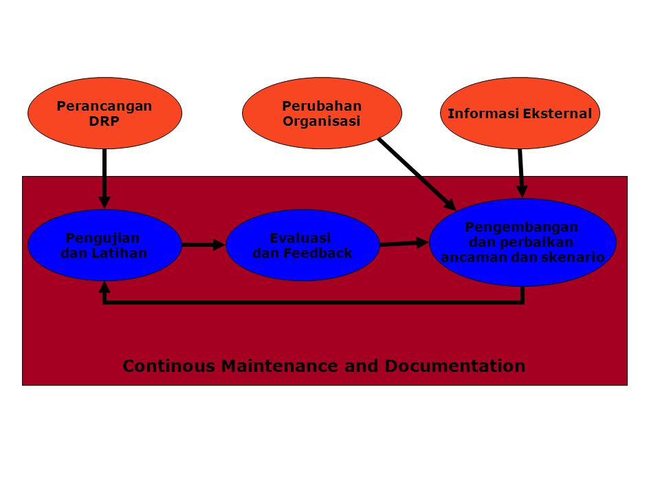 Continous Maintenance and Documentation