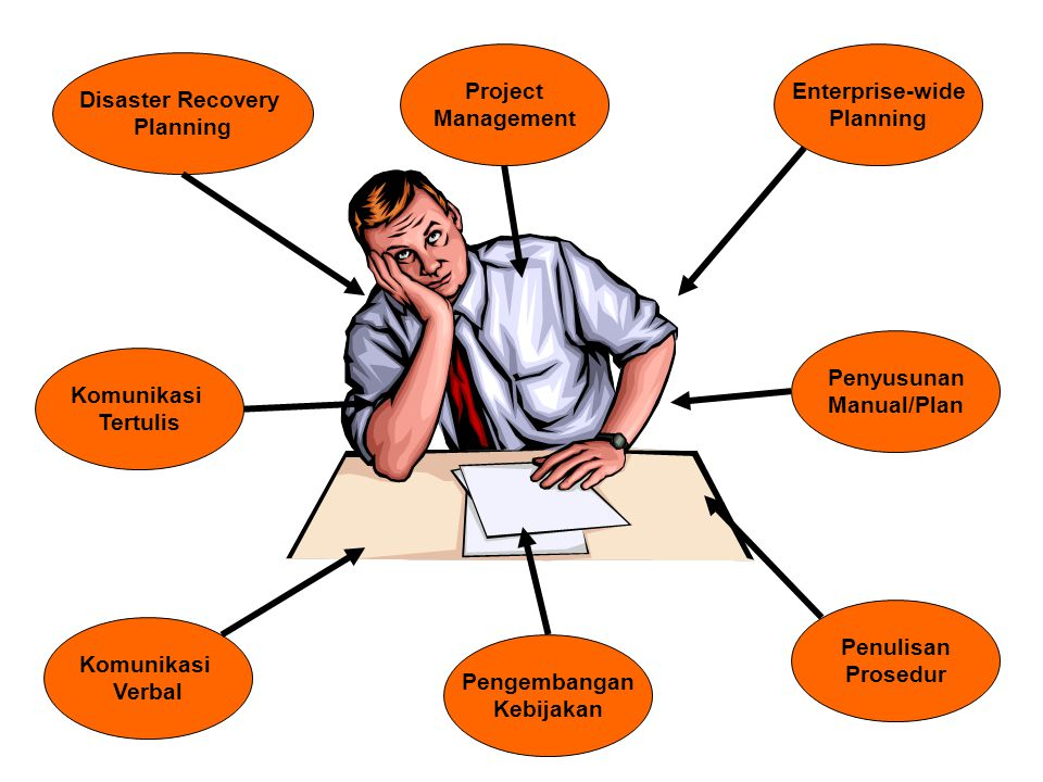 Project Management. Enterprise-wide. Planning. Disaster Recovery. Planning. Penyusunan. Manual/Plan.