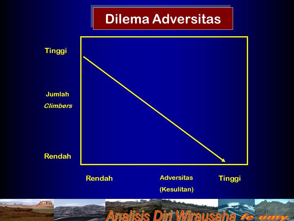 Dilema Adversitas Tinggi Rendah Rendah Tinggi Jumlah Climbers