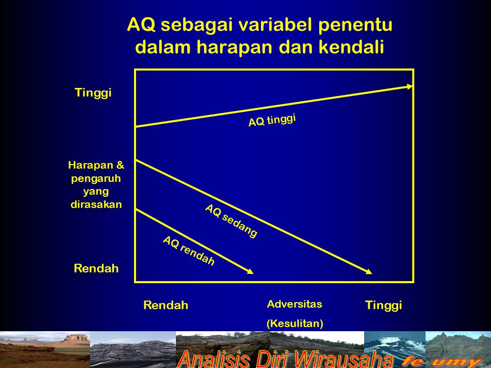 AQ sebagai variabel penentu dalam harapan dan kendali