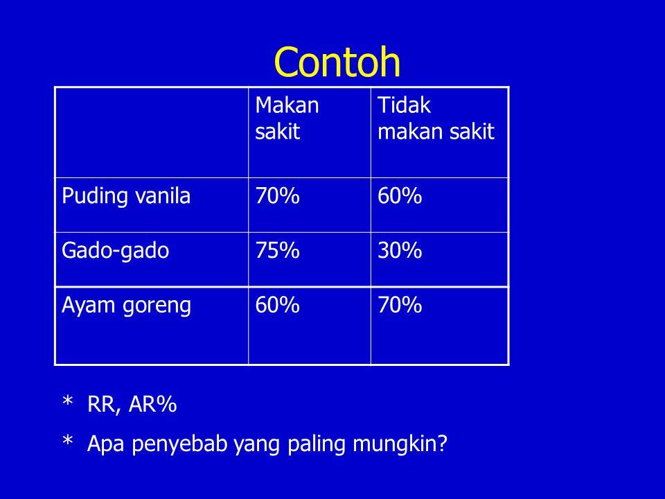 Contoh Makan sakit Tidak makan sakit Puding vanila 70% 60% Gado-gado