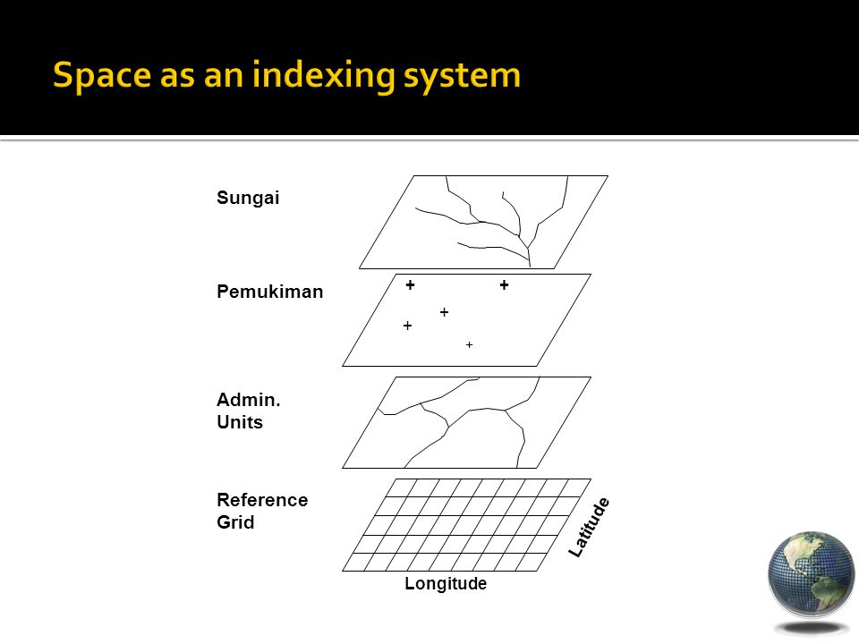 Space as an indexing system