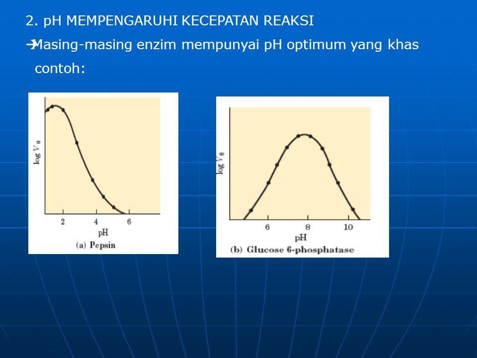 2. pH MEMPENGARUHI KECEPATAN REAKSI