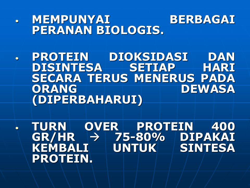 MEMPUNYAI BERBAGAI PERANAN BIOLOGIS.