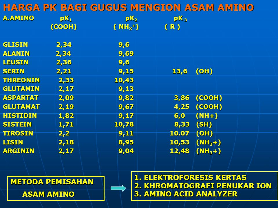 HARGA PK BAGI GUGUS MENGION ASAM AMINO