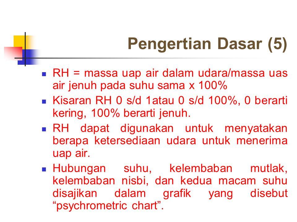 Pengertian Dasar (5) RH = massa uap air dalam udara/massa uas air jenuh pada suhu sama x 100%