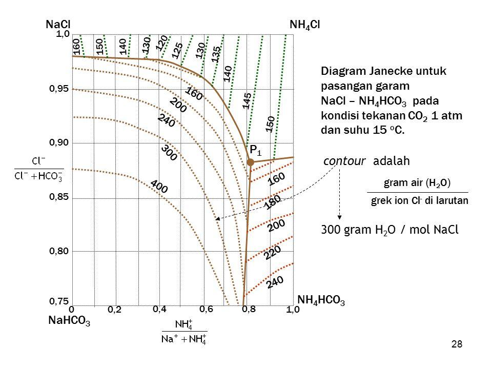 NH4Cl NaCl NaHCO3 NH4HCO3 Diagram Janecke untuk pasangan garam