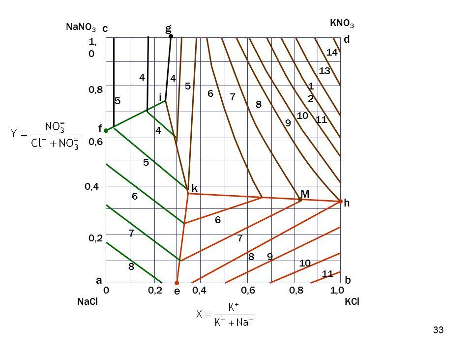 k i M a b d c e f g h KNO3 KCl NaCl NaNO3 0,2 0,4 0,6 0,8 1,0 4 5 6 7