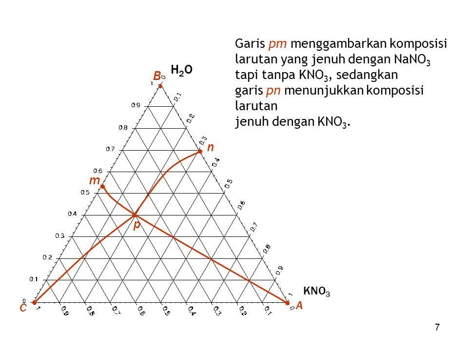 Garis pm menggambarkan komposisi larutan yang jenuh dengan NaNO3