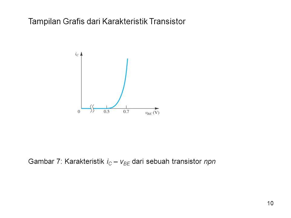 Tampilan Grafis dari Karakteristik Transistor