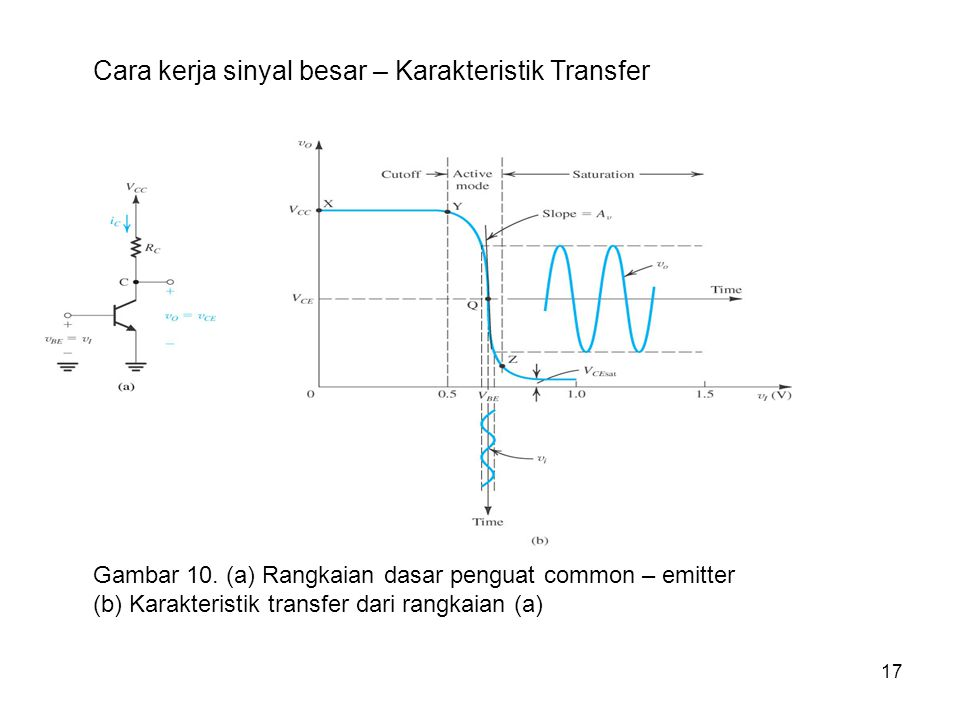 Cara kerja sinyal besar – Karakteristik Transfer