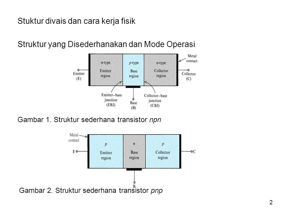 Stuktur divais dan cara kerja fisik