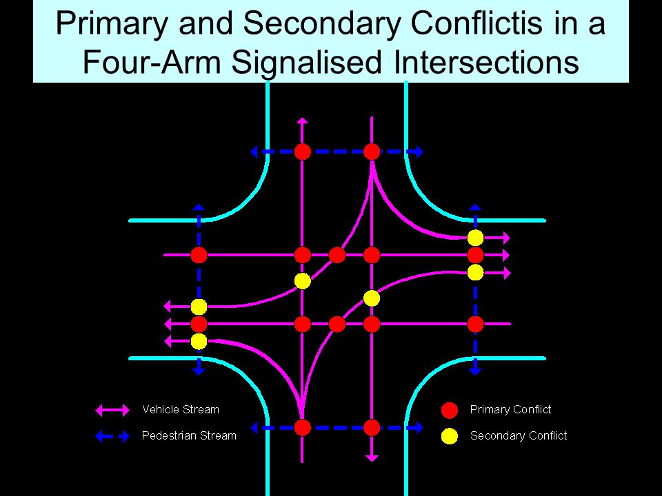 Primary and Secondary Conflictis in a Four-Arm Signalised Intersections