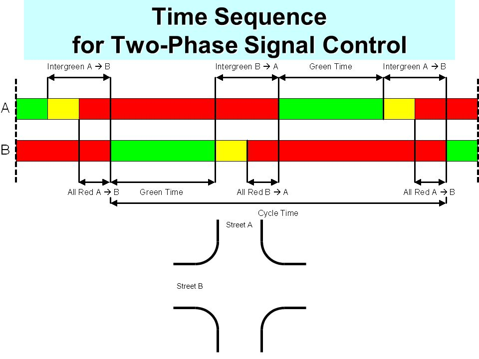 Time Sequence for Two-Phase Signal Control
