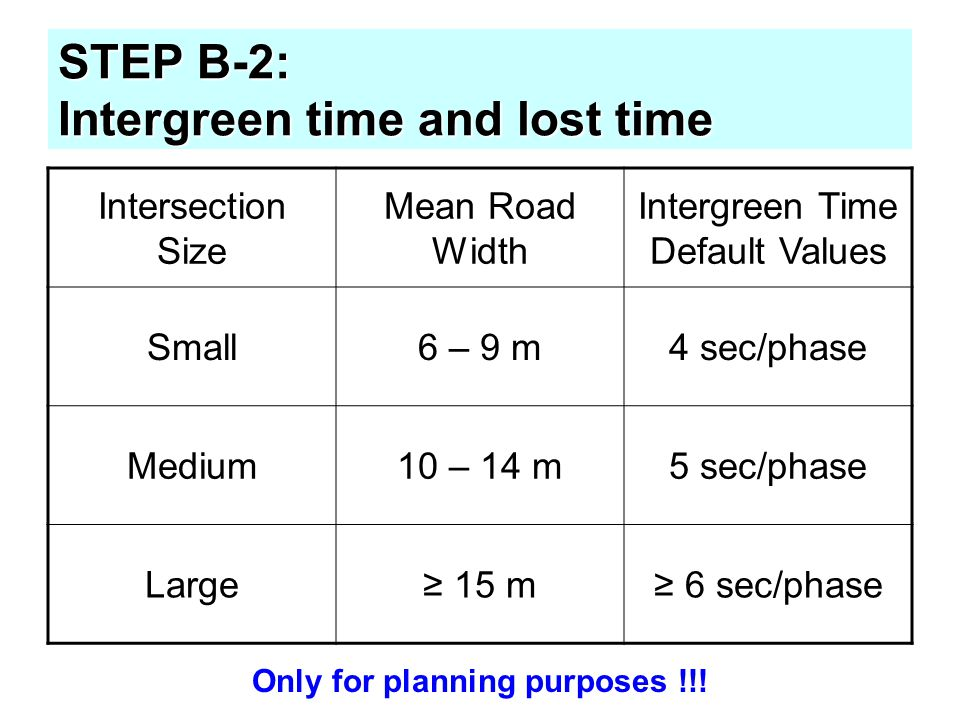 STEP B-2: Intergreen time and lost time