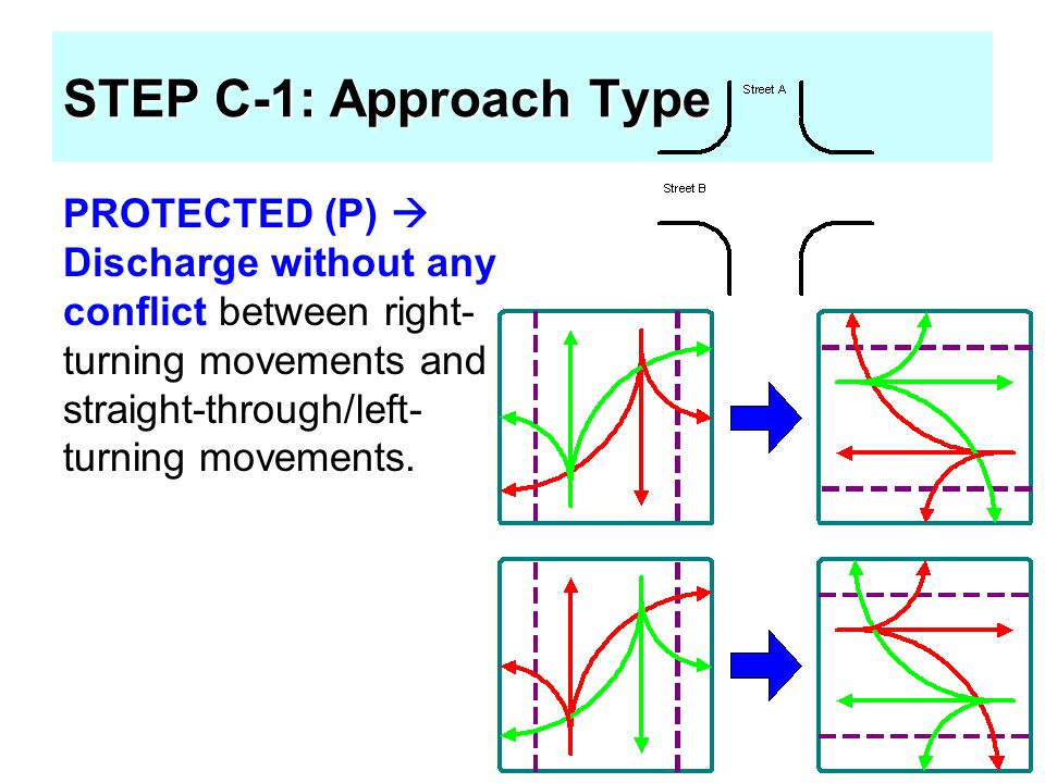 STEP C-1: Approach Type PROTECTED (P)  Discharge without any conflict between right-turning movements and straight-through/left-turning movements.