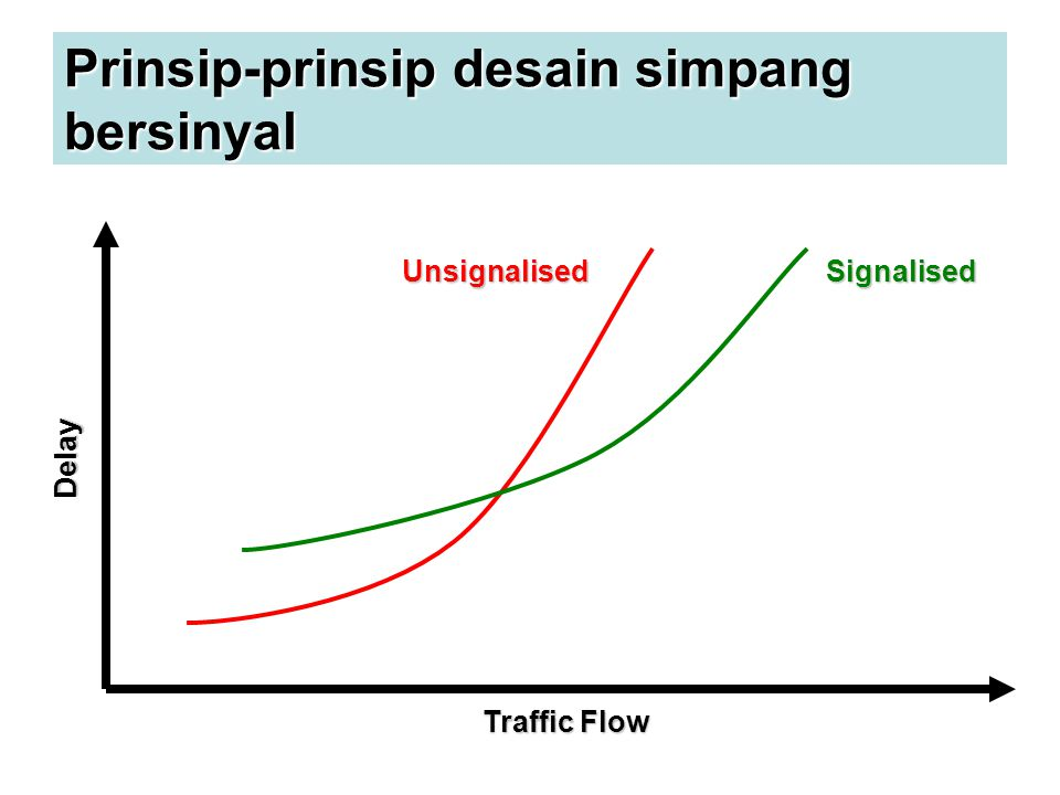 Prinsip-prinsip desain simpang bersinyal