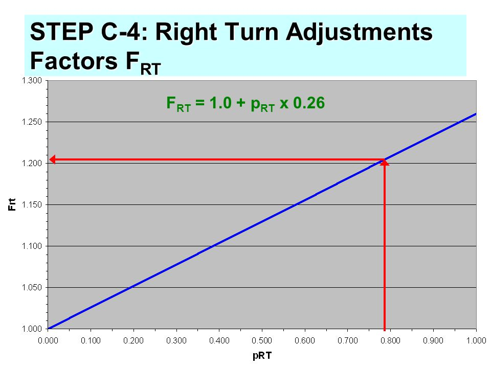 STEP C-4: Right Turn Adjustments Factors FRT