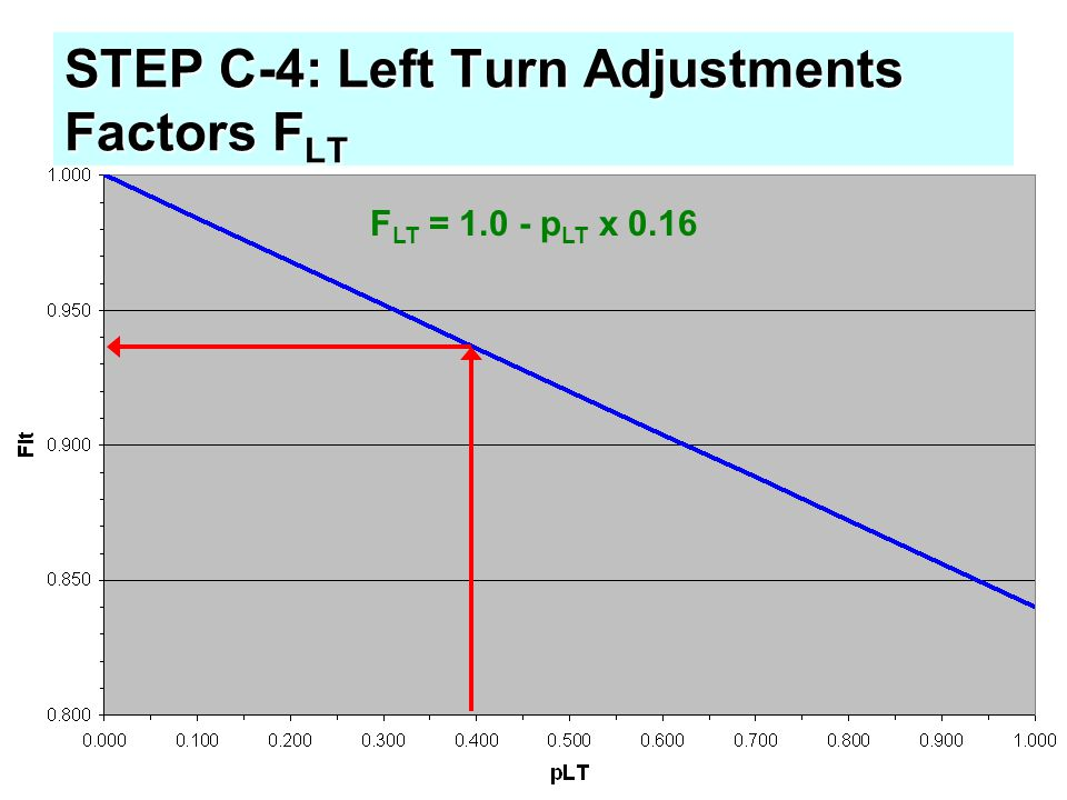 STEP C-4: Left Turn Adjustments Factors FLT