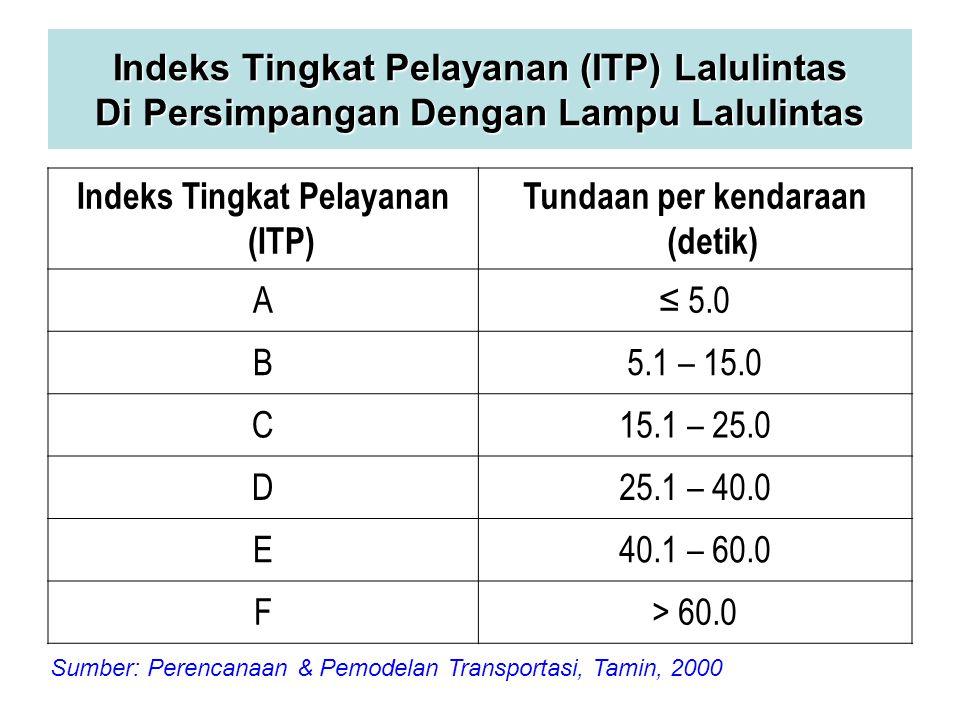 Indeks Tingkat Pelayanan (ITP) Tundaan per kendaraan (detik)