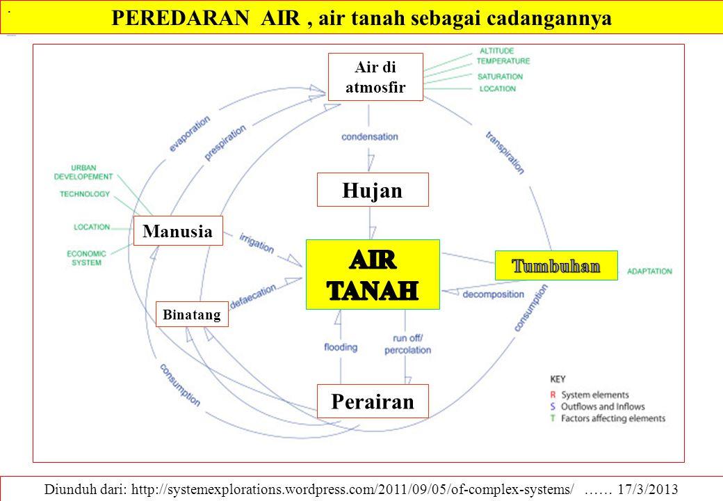 PEREDARAN AIR , air tanah sebagai cadangannya