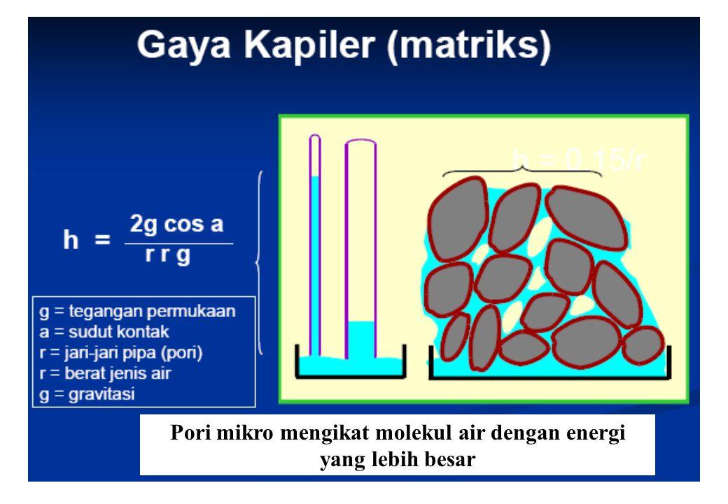 Pori mikro mengikat molekul air dengan energi yang lebih besar