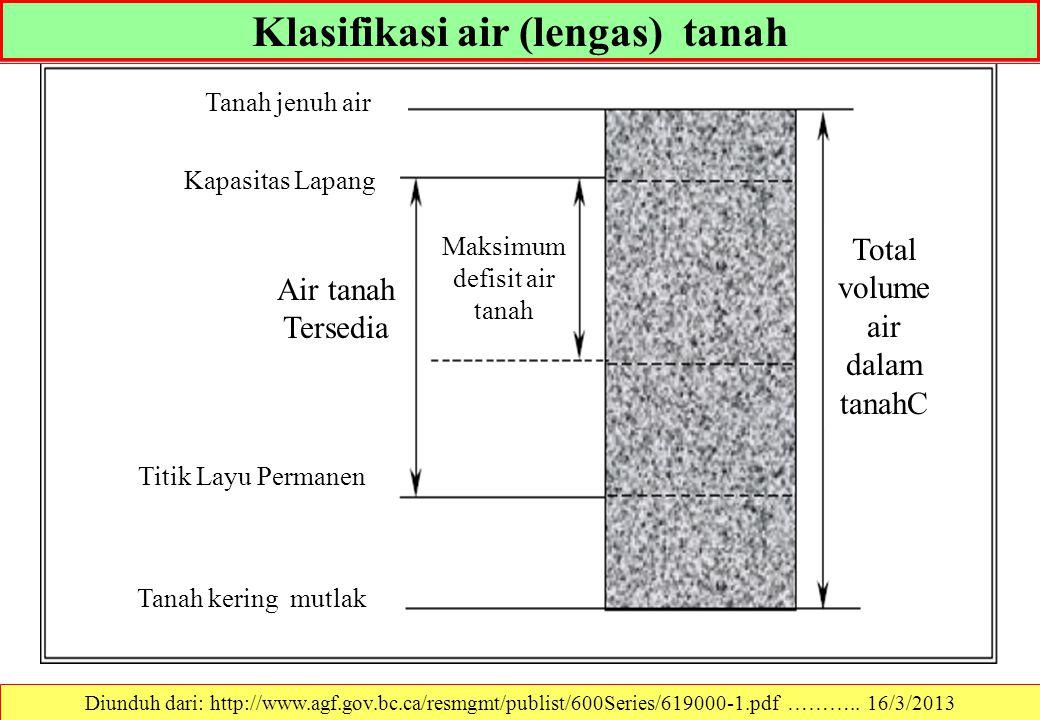 Klasifikasi air (lengas) tanah