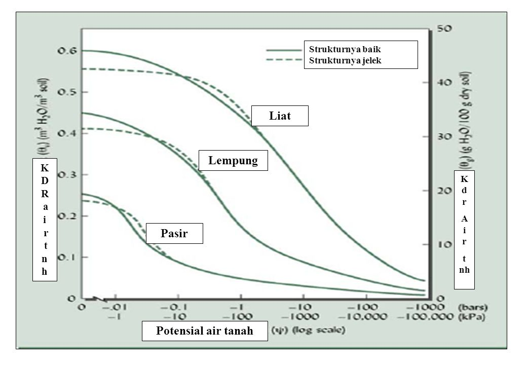 Liat Lempung Pasir Potensial air tanah