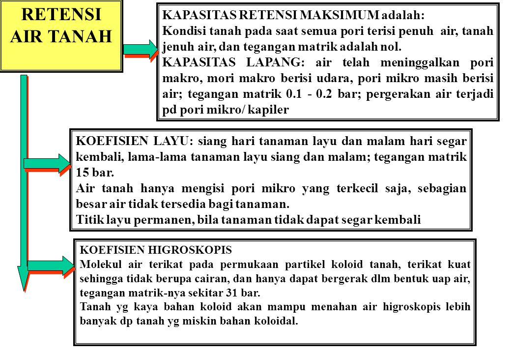 RETENSI AIR TANAH KAPASITAS RETENSI MAKSIMUM adalah: