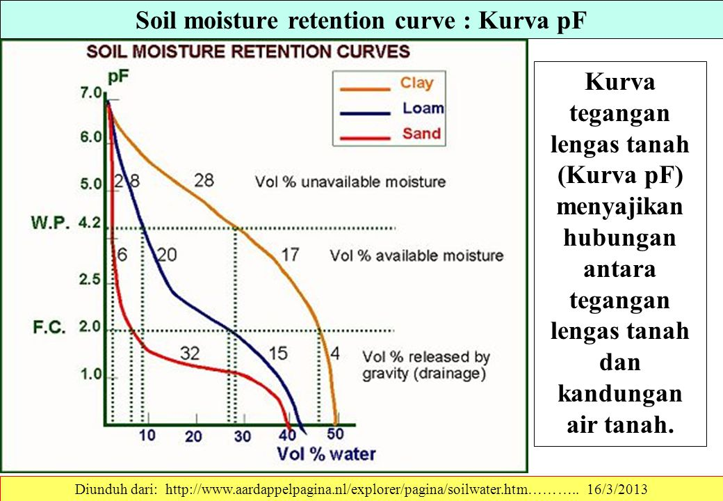 Soil moisture retention curve : Kurva pF