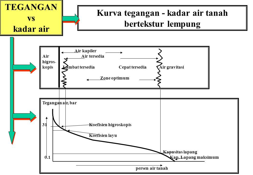 Kurva tegangan - kadar air tanah bertekstur lempung