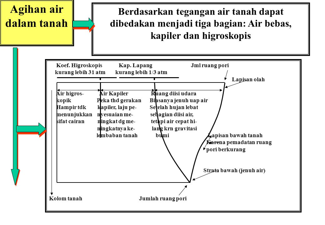Agihan air dalam tanah Berdasarkan tegangan air tanah dapat dibedakan menjadi tiga bagian: Air bebas, kapiler dan higroskopis.