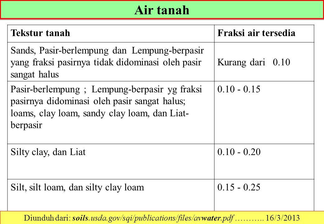 Air tanah Tekstur tanah Fraksi air tersedia