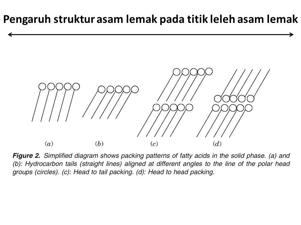 Pengaruh struktur asam lemak pada titik leleh asam lemak