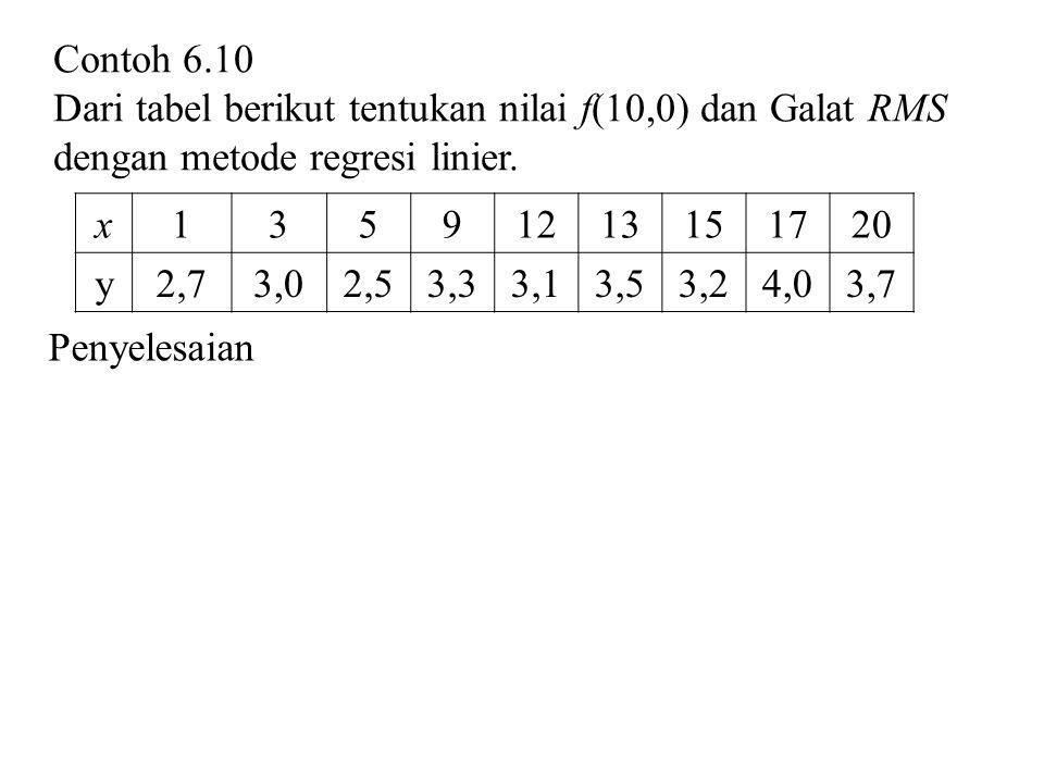 Contoh 6.10 Dari tabel berikut tentukan nilai f(10,0) dan Galat RMS dengan metode regresi linier. x.