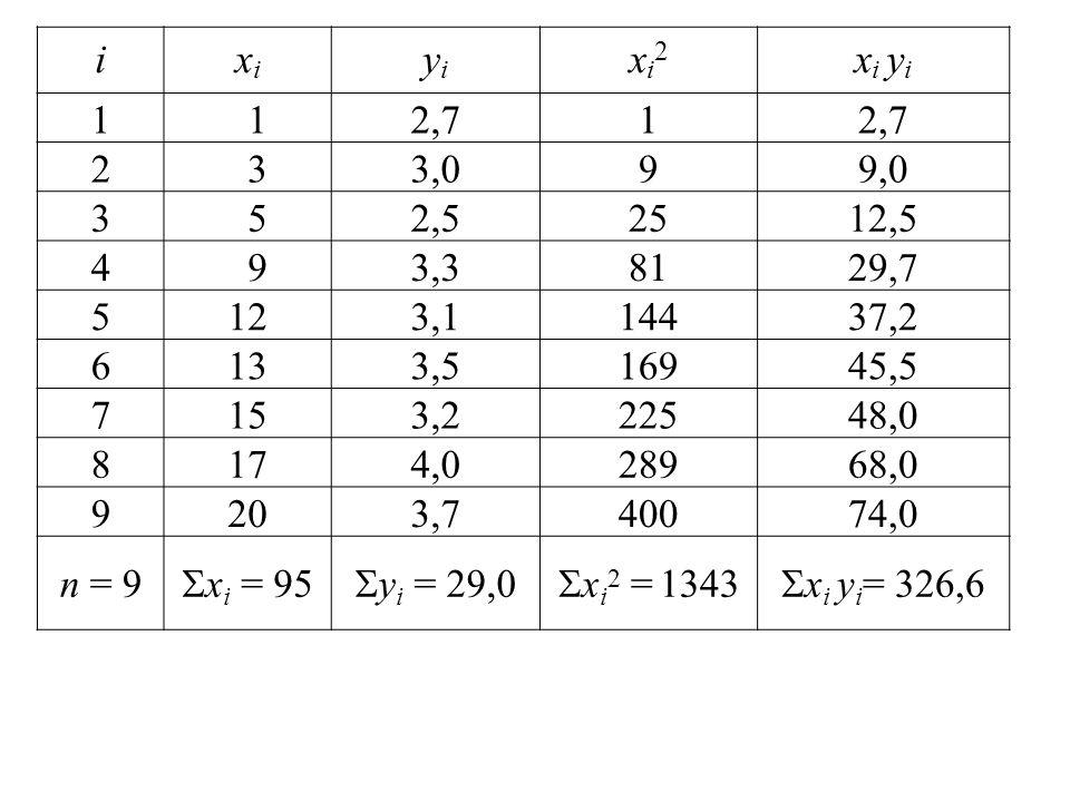 i xi. yi. xi2. xi yi. 1. 2,7. 2. 3. 3,0. 9. 9,0. 5. 2,5. 25. 12,5. 4. 3,3. 81. 29,7.