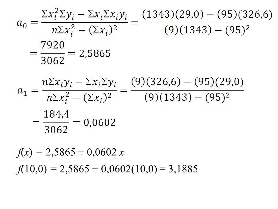 f(x) = 2,5865 + 0,0602 x f(10,0) = 2,5865 + 0,0602(10,0) = 3,1885
