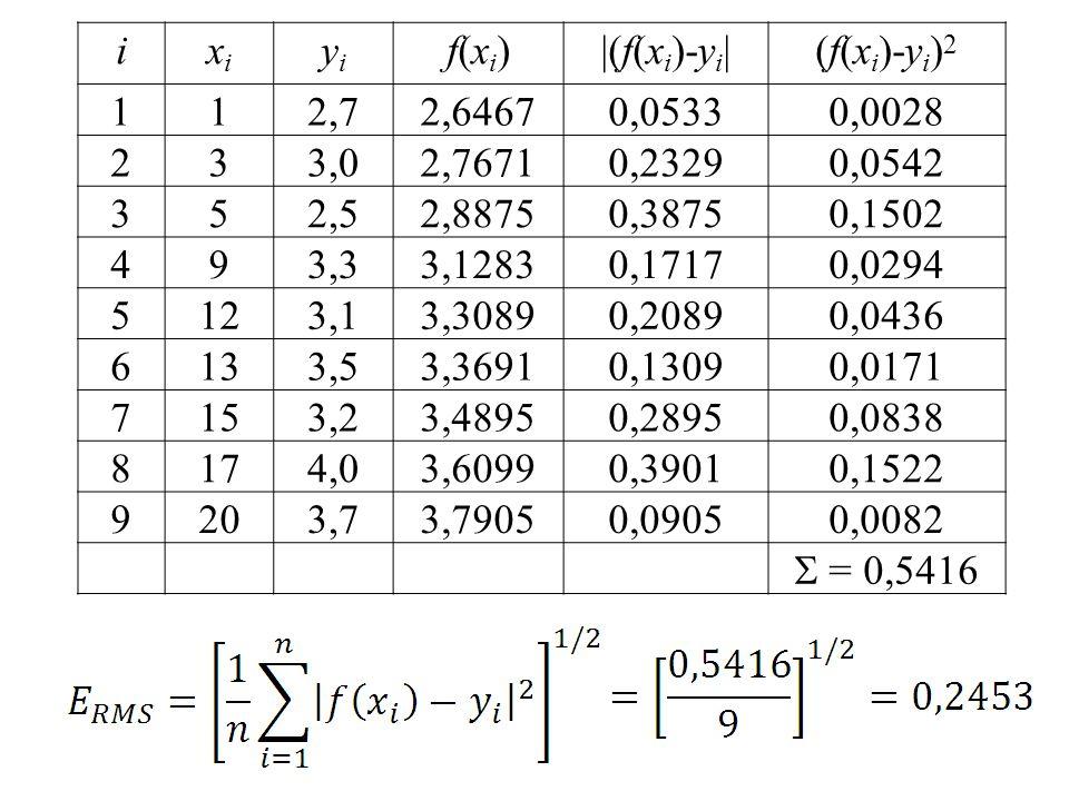 i xi. yi. f(xi) |(f(xi)-yi| (f(xi)-yi)2. 1. 2,7. 2,6467. 0,0533. 0,0028. 2. 3. 3,0. 2,7671.
