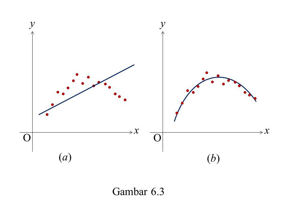 x y O x y O                  (a) (b) Gambar 6.3