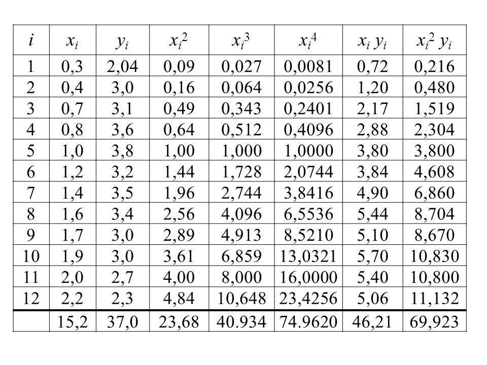 i xi. yi. xi2. xi3. xi4. xi yi. xi2 yi. 1. 0,3. 2,04. 0,09. 0,027. 0,0081. 0,72. 0,216.